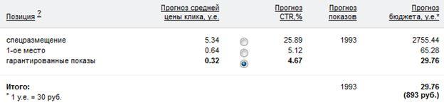 Контекстная реклама Яндекс-Директ гарантированные показы