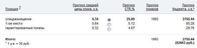 Контекстная реклама Яндекс Спецразмещение